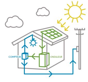 Schéma installation solaire